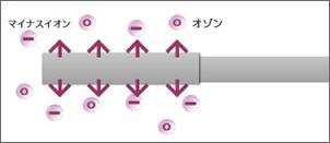 スティックから発生するオゾン(すぐにマイナスイオンになる)
